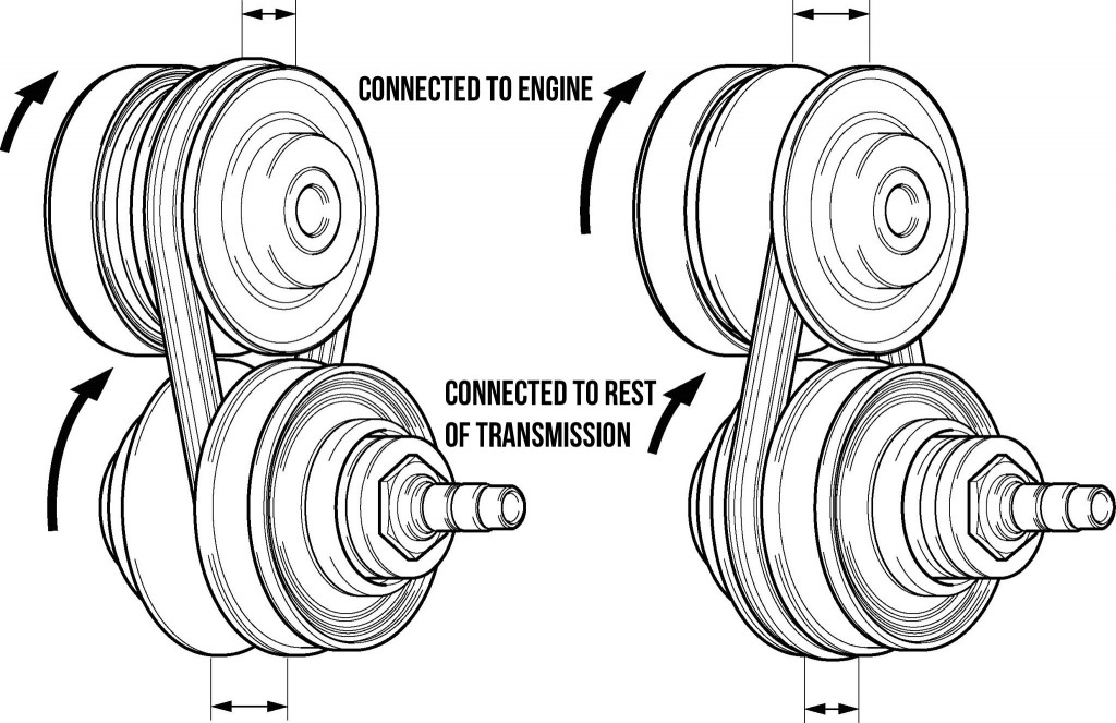 continuously variable transmission cvt explained. Black Bedroom Furniture Sets. Home Design Ideas