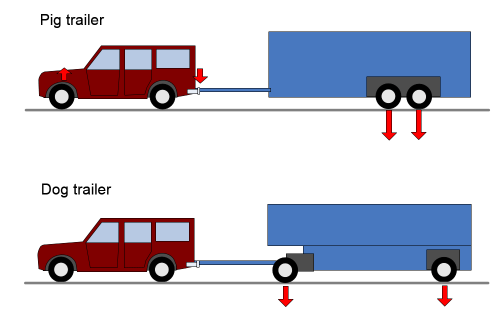 Everything You Need To Know About Towing Heavy Trailers