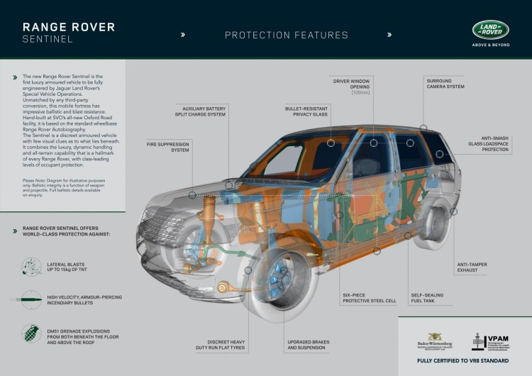Armoured Range Rover Sentinel revealed