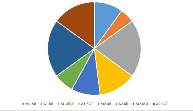 MX-sales-split