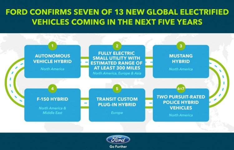 Ford has kicked off 2017 with a 'spark' by announcing a raft of new 'electrified' models to be launched over the next five years.