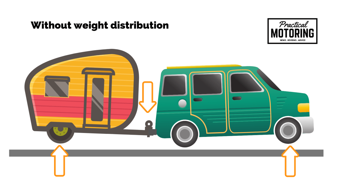 Weight distribution hitch explained