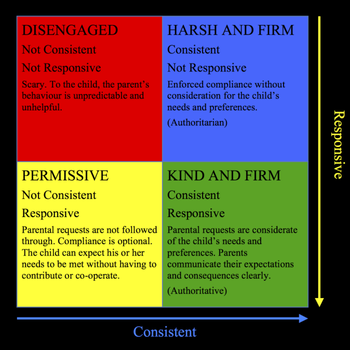 Combinations of kind and firm