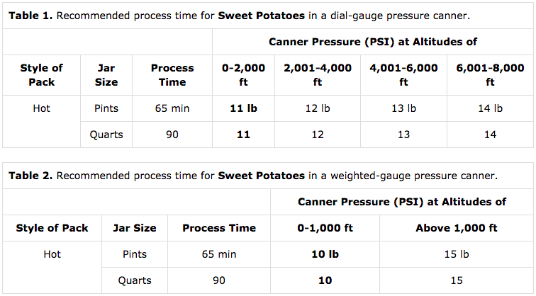 Altitude Adjustments for Canning Sweet Potatoes