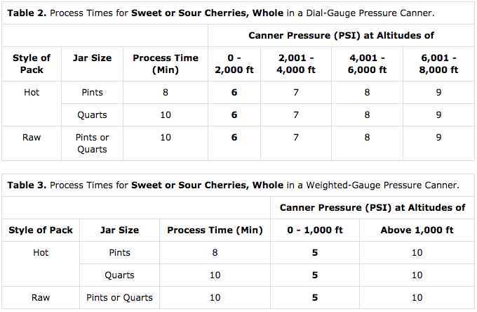 Timetable for Pressure Canning Cherries