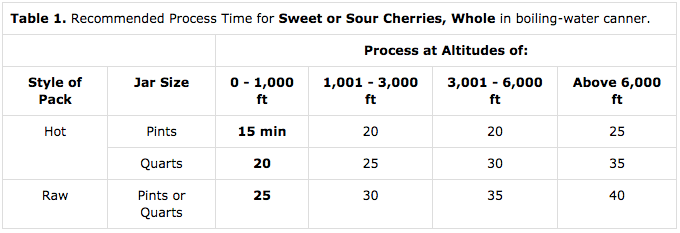 Altitude Adjustments for Water Bath Canning Cherries