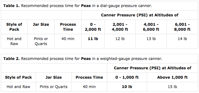 Canning Peas Timetable