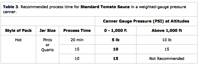 Pressure Canning Tomato Sauce Weighted Gauge
