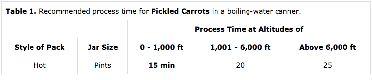 Timetable for Canning Pickled Carrots