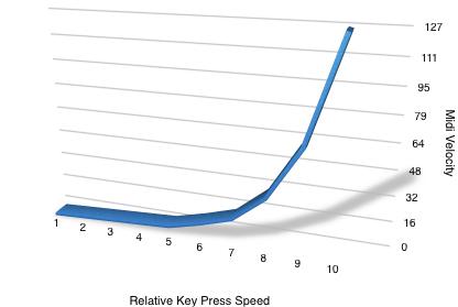 Negative Key Velocity Curve