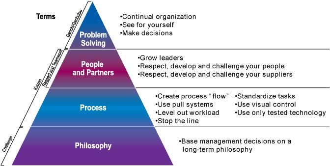 principals of management the toyota way Section i: long-term philosophy principle 1 base your management decisions  on a long-term philosophy, even at the expense of short-term.
