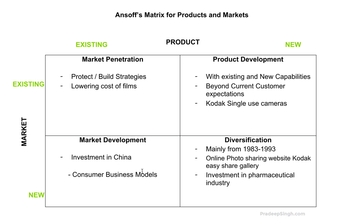 Ansoff Matrix for Products and Markets Kodak