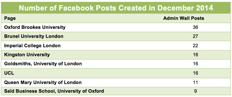 Number of wall posts on Facebook of the universitiesFrom content analysis