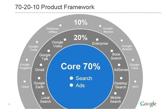 Product framework of google