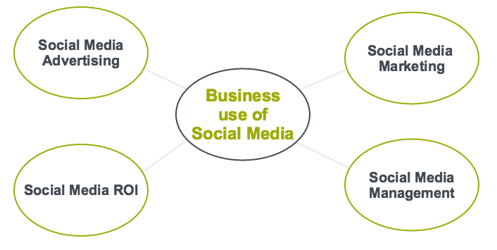 Thematic Map of sub-themes related to Business use of Social Media - Social Media for Business