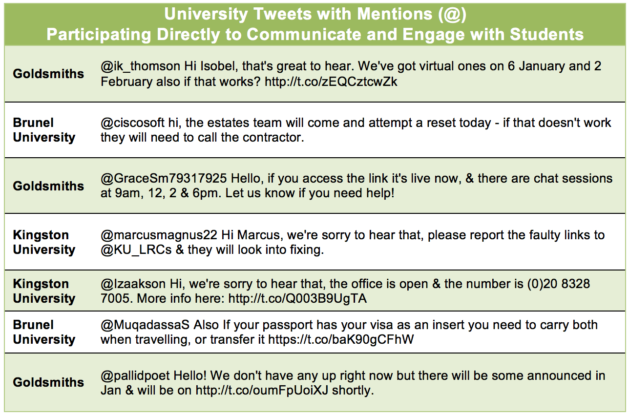 University Tweets participating directly to communicate and engage (From Content Analysis)