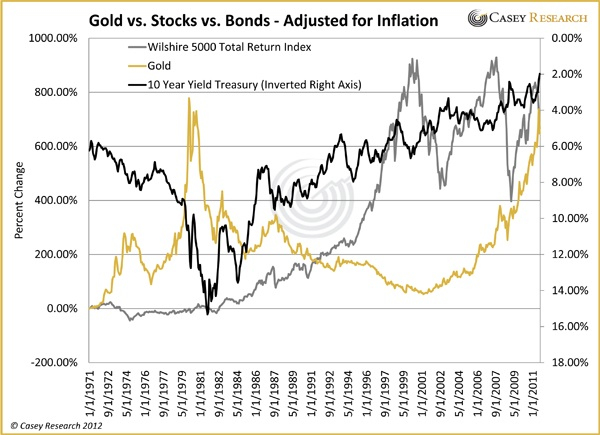 Securities Vs Bonds
