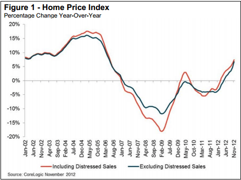 cl CoreLogic: Home Prices Jump 7% in November
