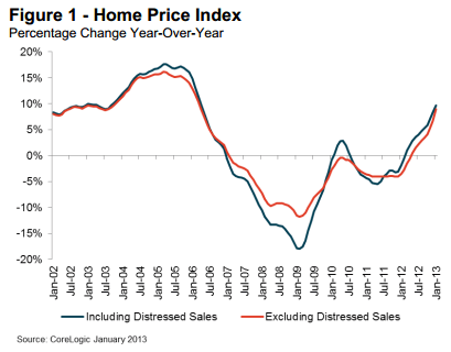 clogic Housing Prices Are Booming Again....