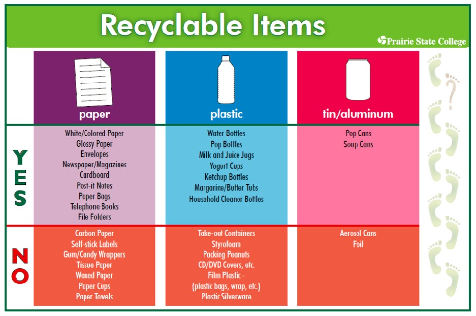 Acceptable Recycling Items