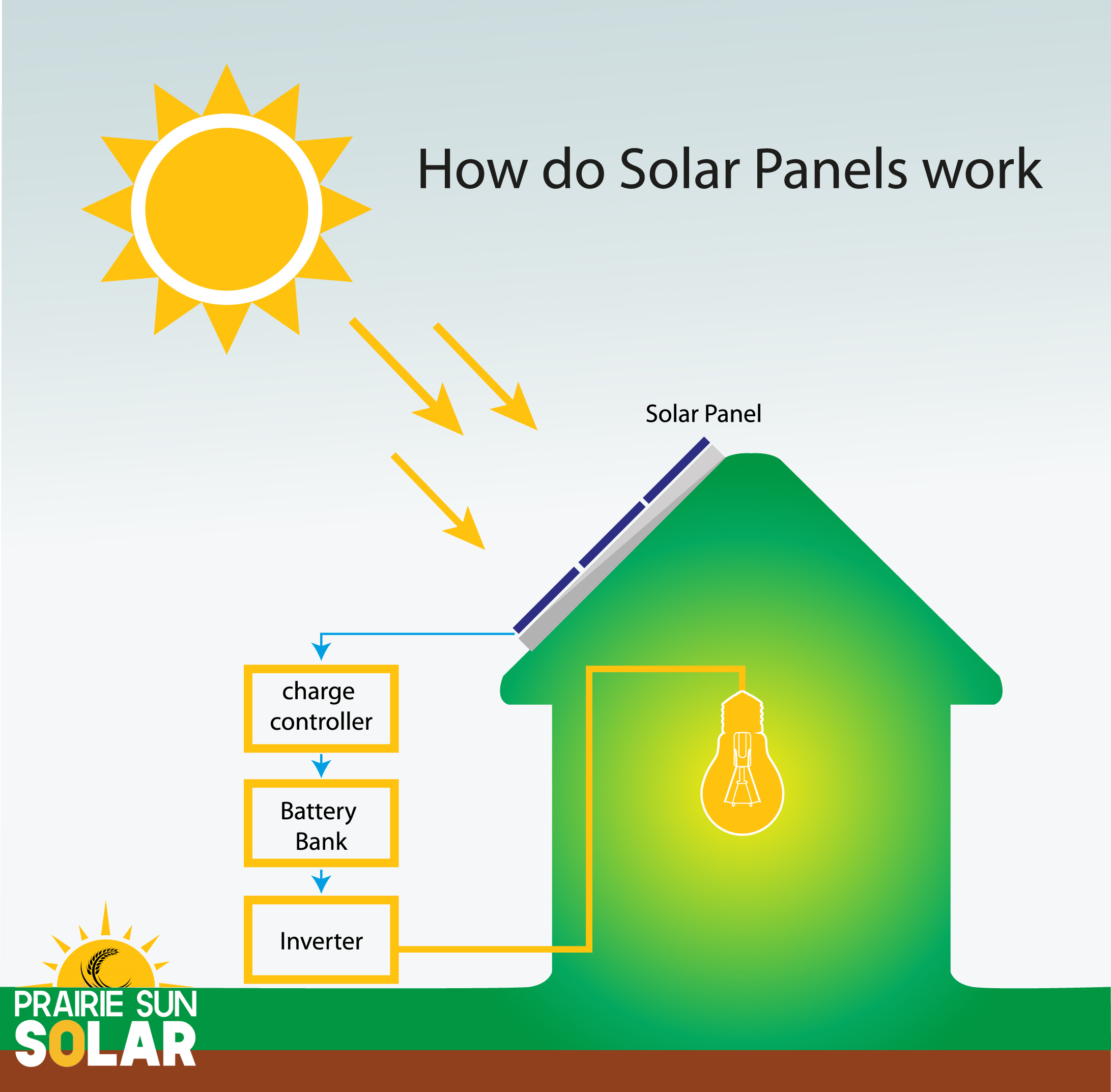 how do solar panels work-regina solar