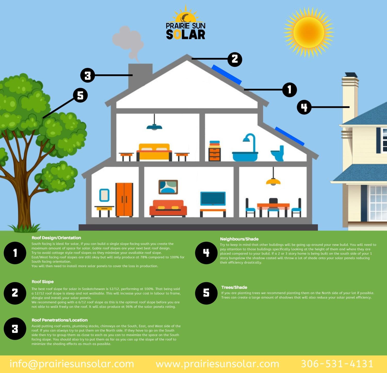New Housing Solar Design Guide