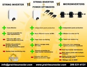 Solar-Inverter-Comparison-MicroInverter-String-Inverter-power-optimizer