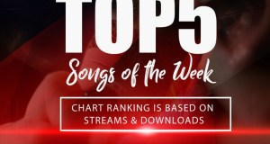 Where words fail, good music speaks!!! Without wasting so much of your time, here are the top5 hottest gospel songs currently rocking on your fastest and favorite gospel music blog. The lovely gospel songs below are based on the most streamed and downloaded songs on praisejamzblog as from last week.