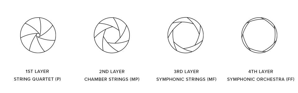 Aperture Orchestra