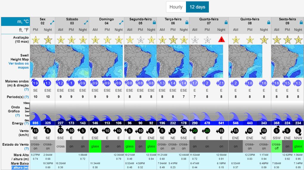 surf forecast previsao ondas