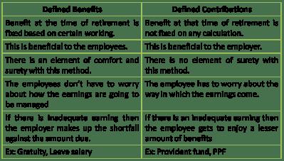 Retirement Benefits – Types of Plan « PVS (Prashant V Shah ...