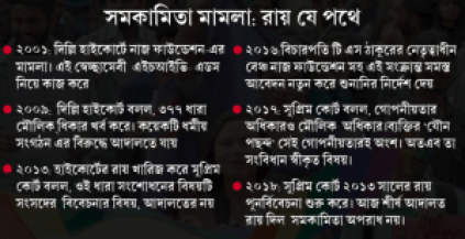 Section 377 of IPC: Explained in Bengali