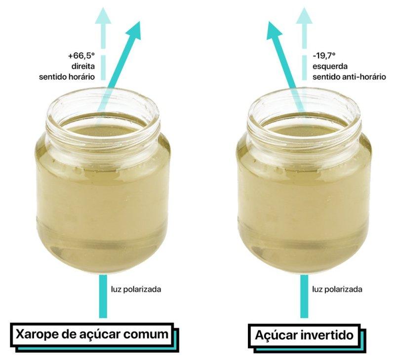 Esquematização simplificada mostrando o desvio da luz polarizada quando passa pelo xarope de sacarose, e pelo açúcar invertido.