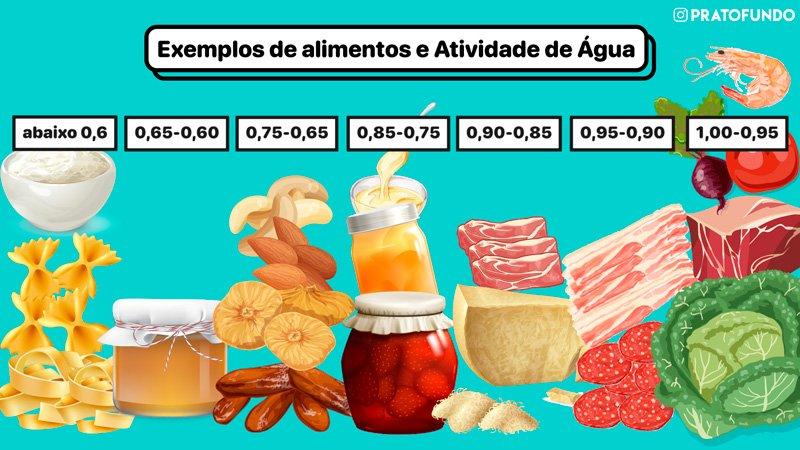 Exemplos de alimentos e as faixas de atividade de água deles.