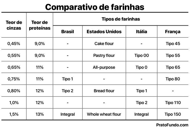 Quadro comparativo de farinhas de trigos entre países