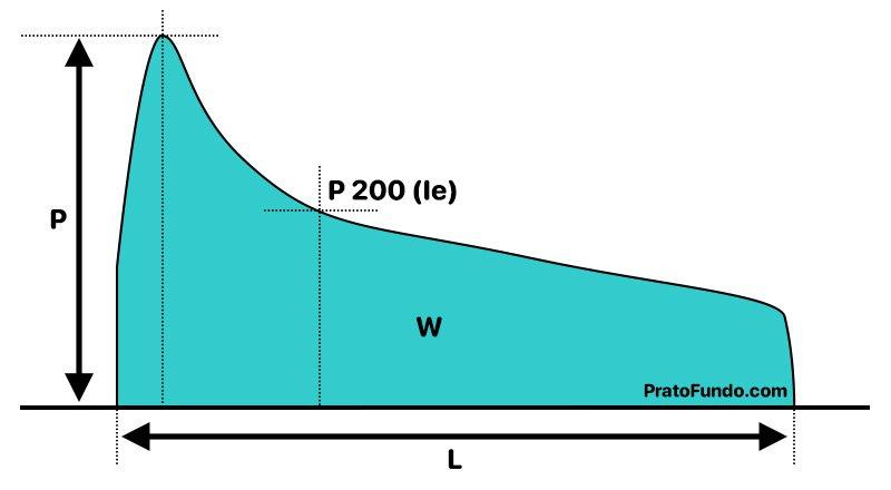Esquematização do gráfico do alveograma