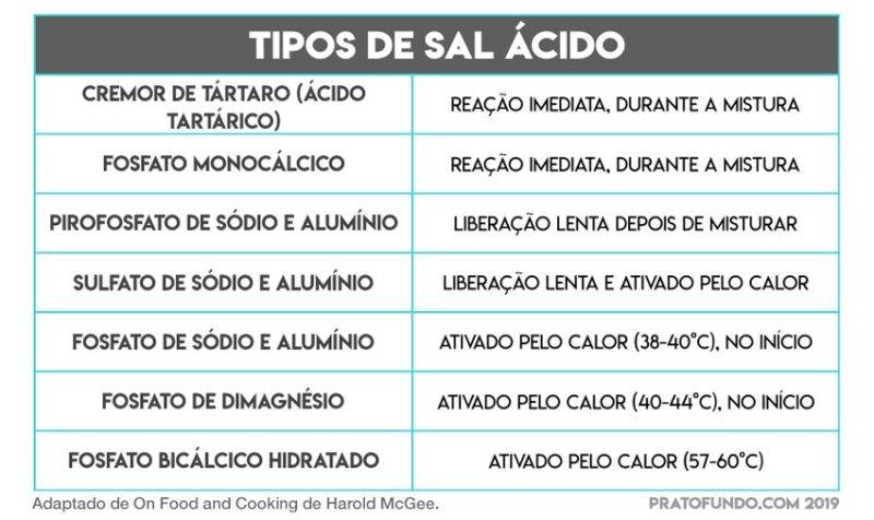 Tabela com uma listagem de amostragem de sal ácidos que podem estar presentes no fermento químico