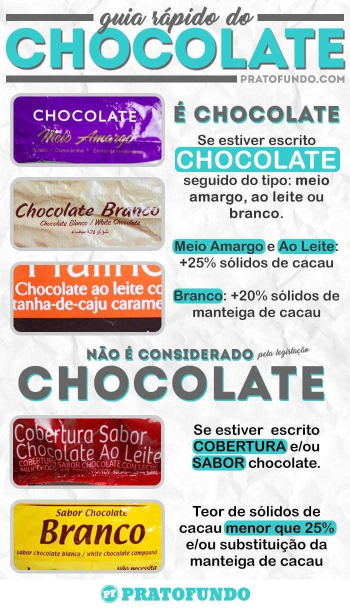 Guia do Chocolate: Ingredientes: Tudo Sobre Chocolate
