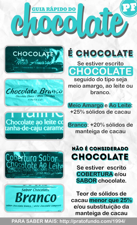 Guia Rápido do Chocolate por PratoFundo.com