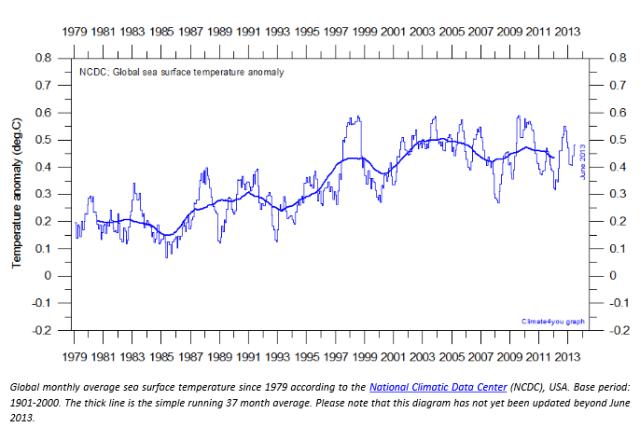 sea-surface-temp-anomaly
