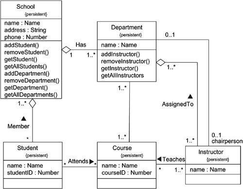 class diagrams in UML | Lecture Notes