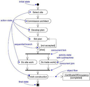 Activity Diagrams in UML | Lecture Notes
