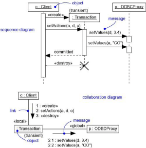 Interaction Diagrams in UML | Lecture Notes