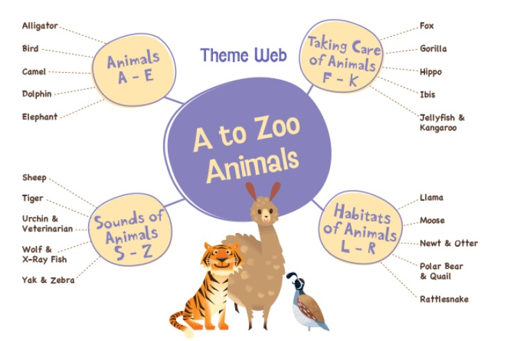 A to Zoo Animals MGT Theme Web