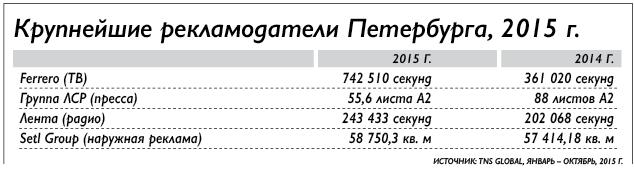 рекламный бюджет петербург
