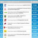 Политические партии активизировались в социальных сетях