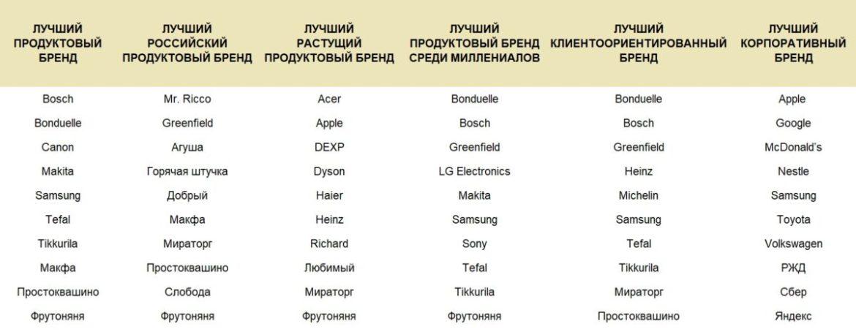 Best Brands 2021