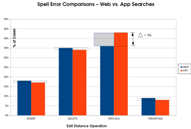 Spell Error Comparison - Web vs. App