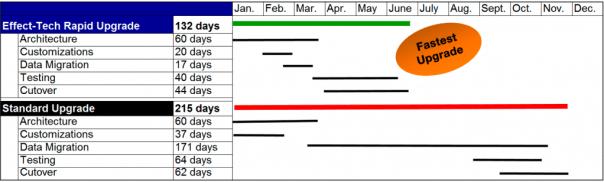 Effect Technologies Rapid Upgrade Chart
