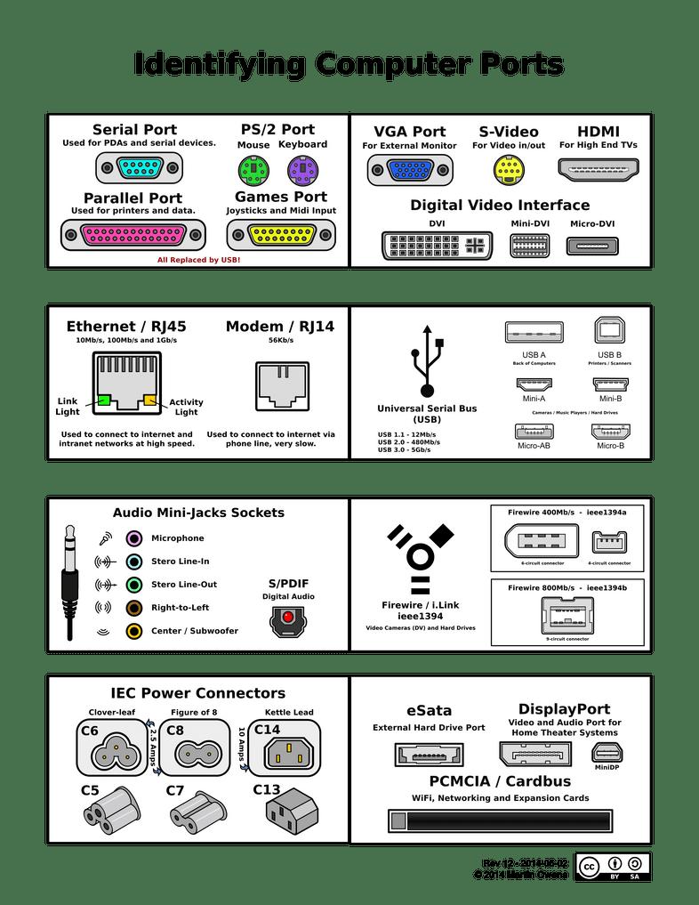 Different Types Of Dvi Sockets